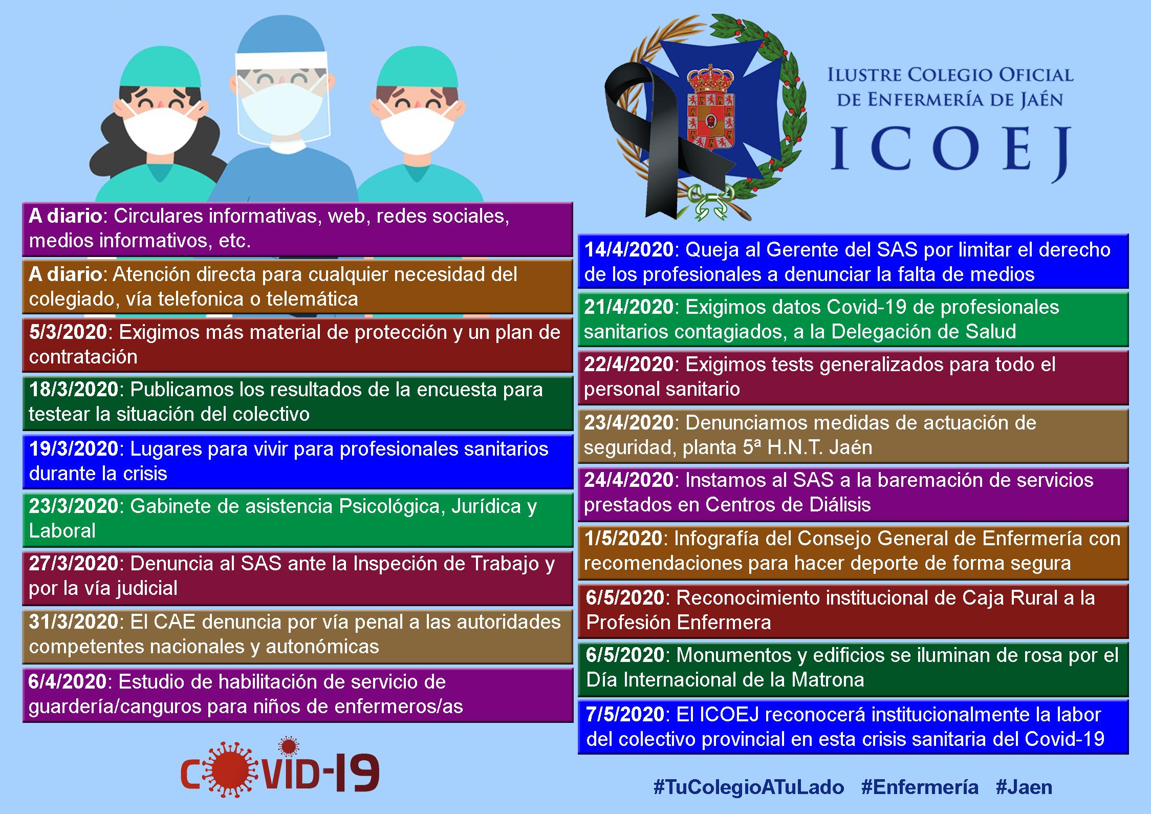 infografía gestiones covid19